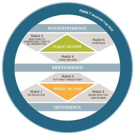 De 7 Eigenschappen Van Effectief Leiderschap Ebook